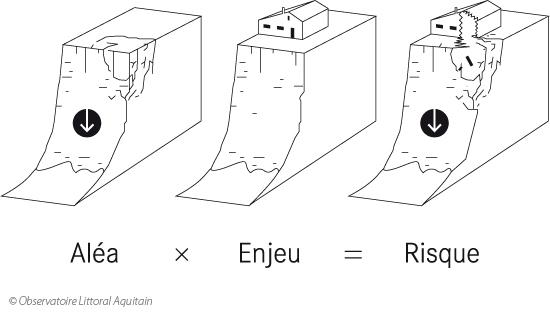 schema_rique_erosion